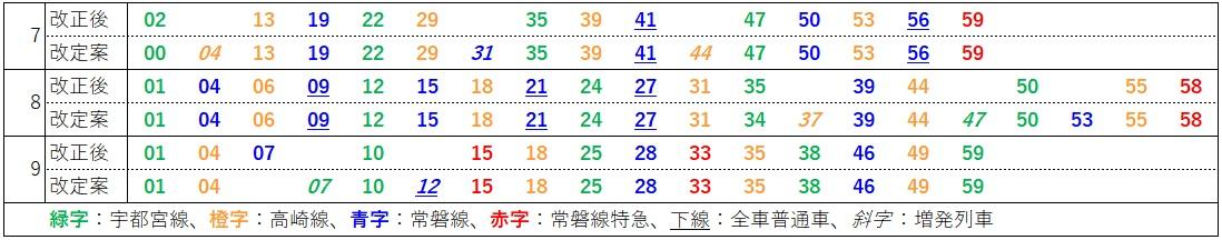 2020.3ダイヤ改正(上野東京ライン、上野発車時刻表、改定案)