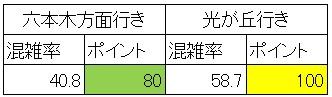 休日日中時間帯の大江戸線の混雑状況(代々木-新宿、集計)