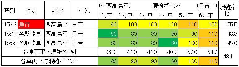 休日日中時間帯の三田線の混雑状況(大手町→日比谷、生データ)