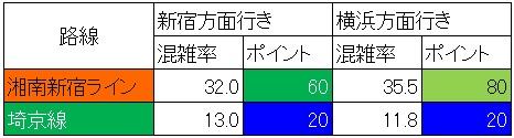 湘南新宿ラインと相鉄直通の日中時間帯の混雑状況(大崎-西大井、路線別算出)