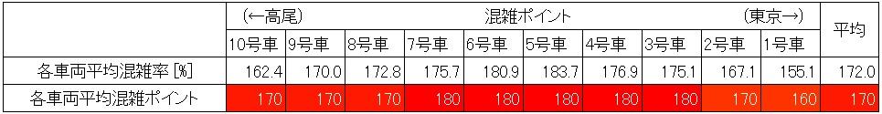 中央線快速の朝ラッシュ時の混雑状況(中野→新宿、車両ごと算出)