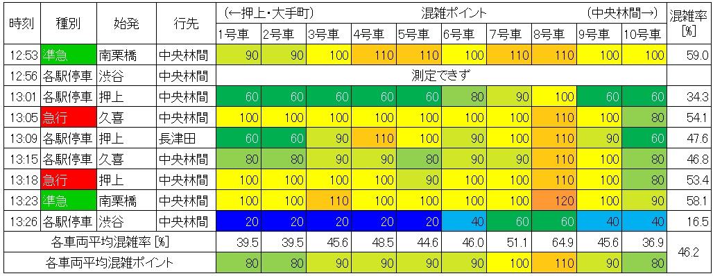休日日中時間帯の東急田園都市線の混雑状況(渋谷→池尻大橋、生データ)