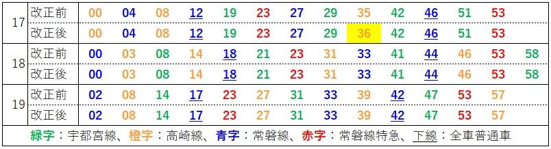 2020.3ダイヤ改正(上野東京ライン、東京発車時刻表)