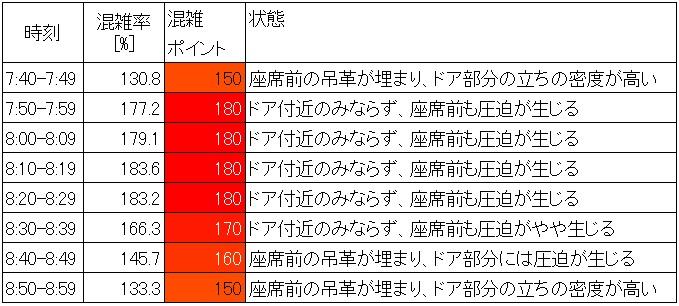 中央線快速の朝ラッシュ時の混雑状況(中野→新宿、10分ごと算出)