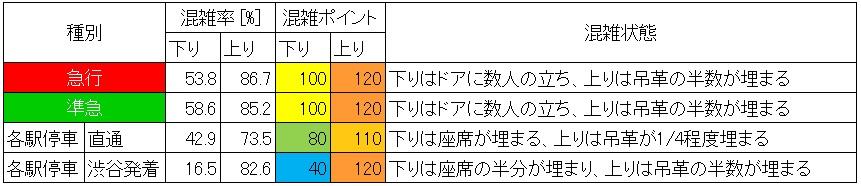 休日日中時間帯の東急田園都市線の混雑状況(渋谷ー池尻大橋、種別ごと)