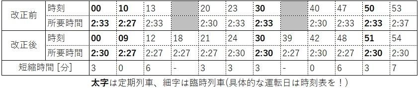 2020.3ダイヤ改正(東海道新幹線、東京発車時刻表)