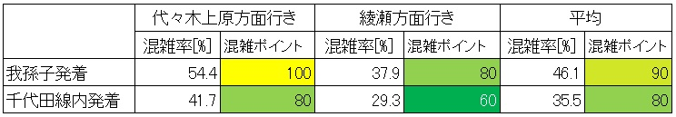 休日日中時間帯の千代田線の混雑状況(大手町-二重橋前、発着駅ごと)