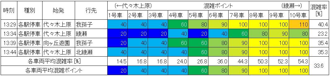 休日日中時間帯の千代田線の混雑状況(二重橋前→大手町、生データ)