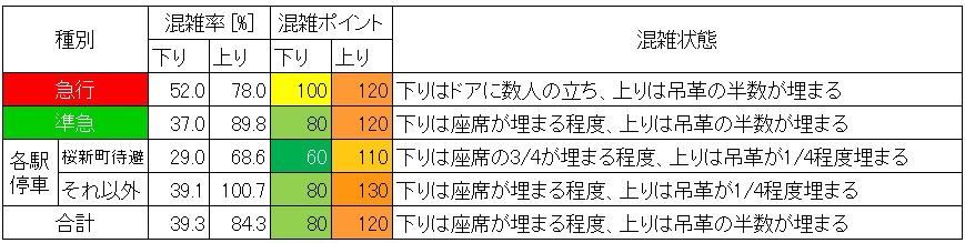 田園都市線渋谷-池尻大橋混雑状況(休日日中時間帯、種別ごと)