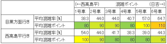 休日日中時間帯の三田線の混雑状況(日比谷-大手町、車両ごと集計)