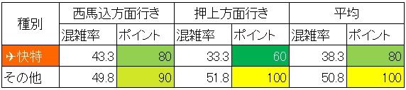 休日日中時間帯の浅草線の混雑状況(日本橋-東銀座、種別ごと集計)