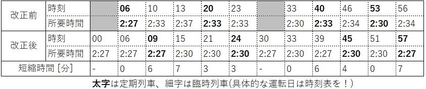 2020.3ダイヤ改正(東海道新幹線、新大阪発車時刻表)