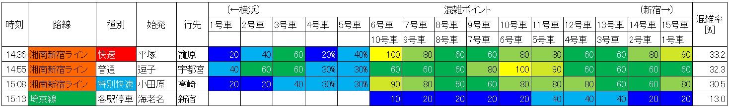 湘南新宿ラインと相鉄直通の日中時間帯の混雑状況(西大井→大崎、生データ)