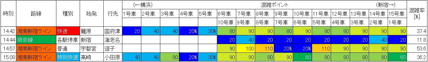 湘南新宿ラインと相鉄直通の日中時間帯の混雑状況(大崎→西大井、生データ)