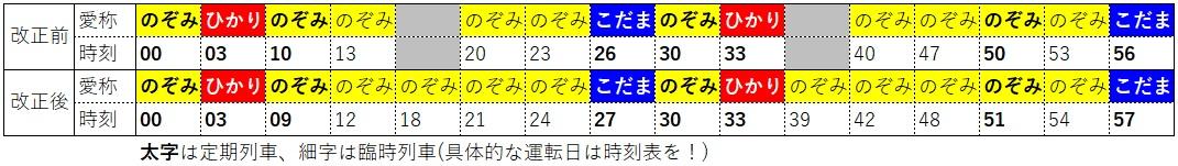 2020.3ダイヤ改正(東海道新幹線、東京発車時刻表、ひかり・こだまあり)