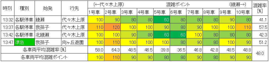休日日中時間帯の千代田線の混雑状況(大手町→二重橋前、生データ)