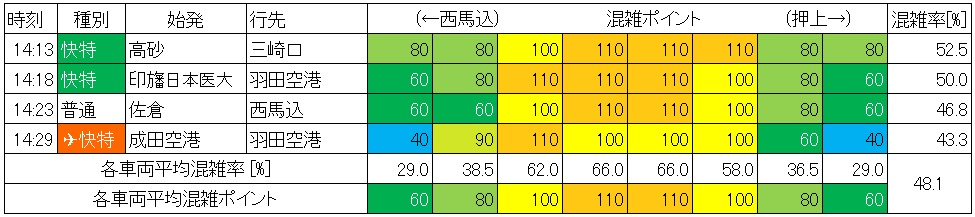 休日日中時間帯の浅草線の混雑状況(日本橋→東銀座、生データ)