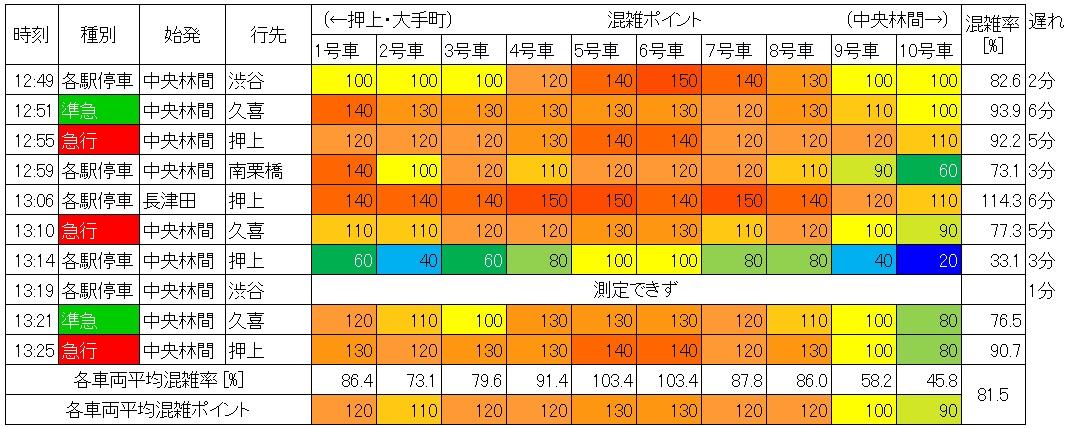 休日日中時間帯の東急田園都市線の混雑状況(池尻大橋→渋谷、生データ)