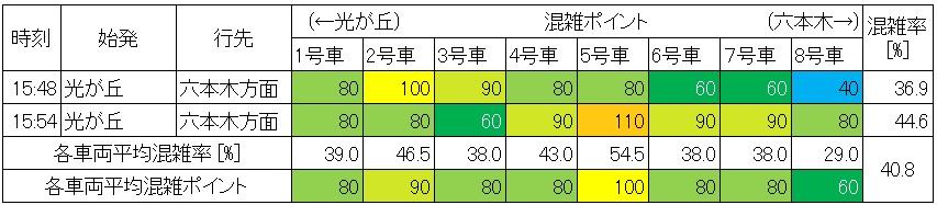 休日日中時間帯の大江戸線の混雑状況(新宿→代々木、生データ)