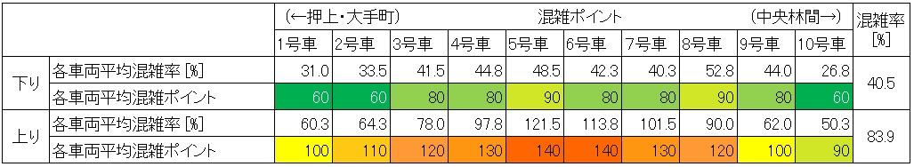 田園都市線渋谷-池尻大橋混雑状況(休日日中時間帯、号車ごと)