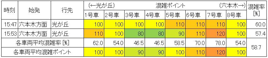 休日日中時間帯の大江戸線の混雑状況(代々木→新宿、生データ)