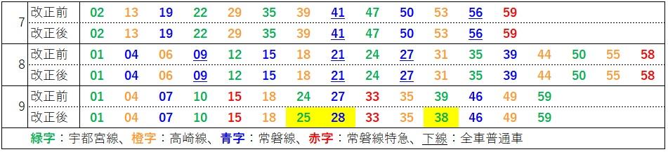 2020.3ダイヤ改正(上野東京ライン、上野発車時刻表)