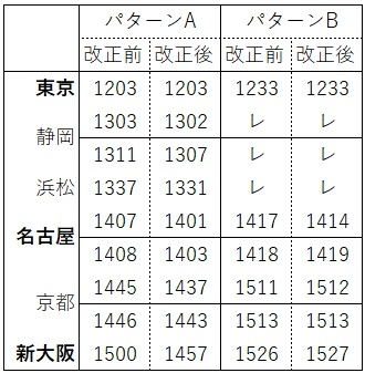 2020.3ダイヤ改正(東海道新幹線ひかり下り)