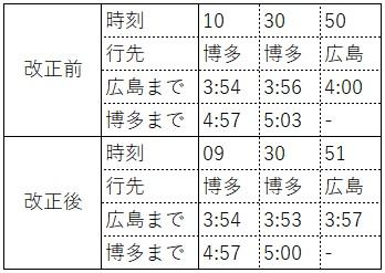 2020.3ダイヤ改正(東海道新幹線、山陽方面所要時間、下り)