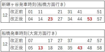2020.3ダイヤ改正(東武アーバンパークライン、日中、船橋側)
