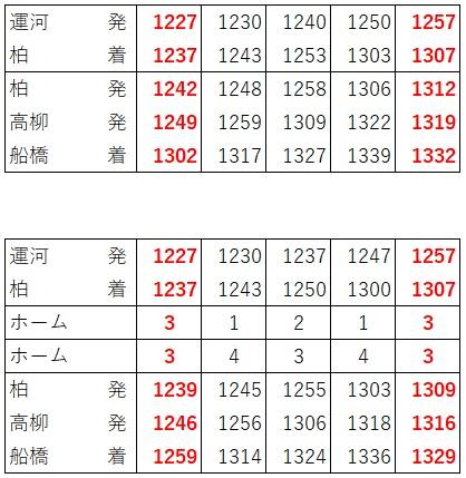 2020.3ダイヤ改正(東武アーバンパークライン、急行所要時間短縮、日中船橋方面)