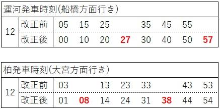 2020.3ダイヤ改正(東武アーバンパークライン、日中、柏側大宮)