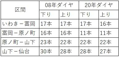 2020.3ダイヤ改正(常磐線、仙台-いわき、本数)