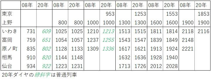 2020.3ダイヤ改正(常磐線、いわき→仙台)