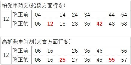 2020.3ダイヤ改正(東武アーバンパークライン、日中、柏側船橋)