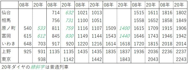 2020.3ダイヤ改正(常磐線、仙台→いわき)