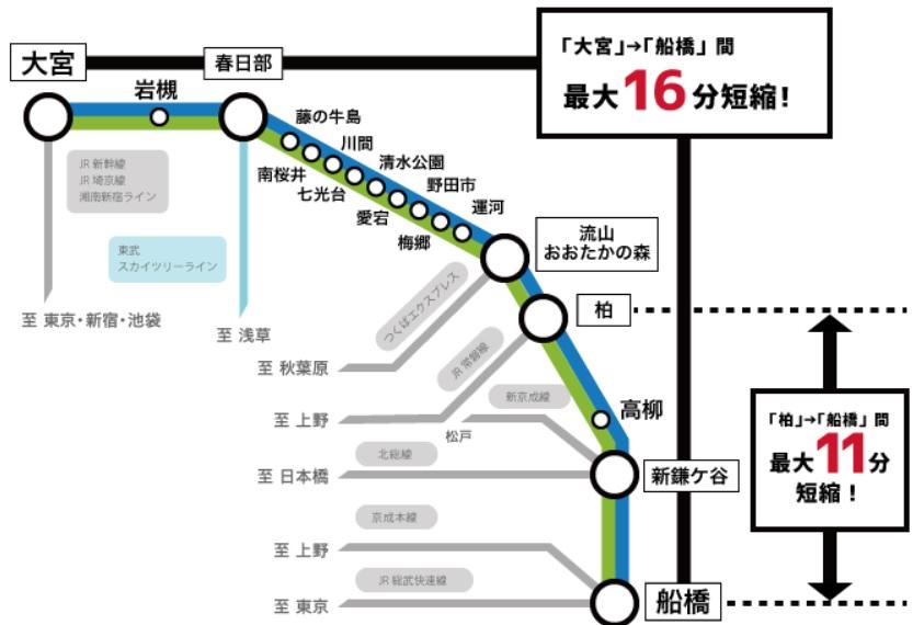 2020.3ダイヤ改正(東武アーバンパークラインダイヤ改正概要)