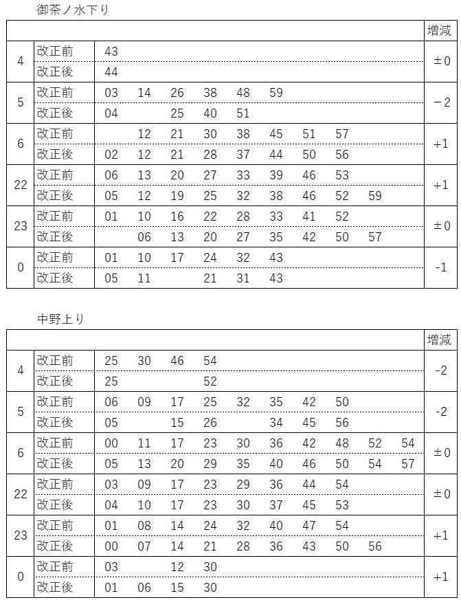 2020.3ダイヤ改正(中央線、各駅停車発車時刻表)