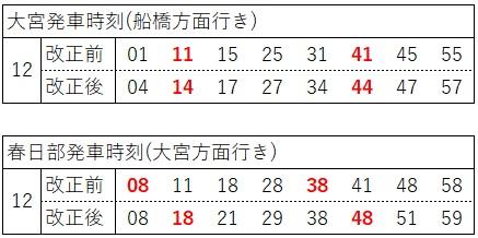 2020.3ダイヤ改正(東武アーバンパークライン、日中、大宮側)