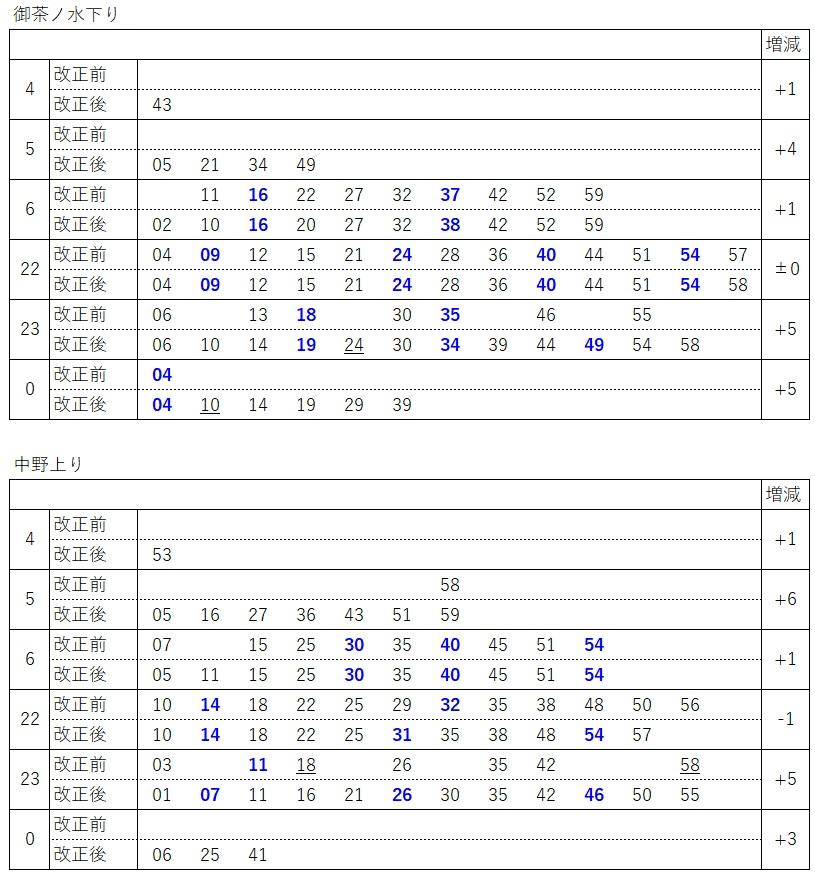 2020.3ダイヤ改正(中央線、快速発車時刻表)