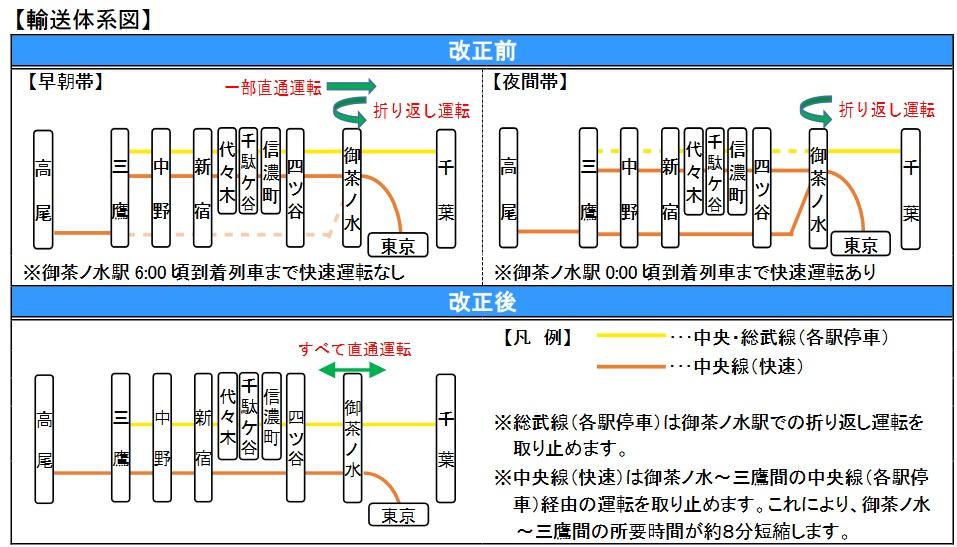 2020.3ダイヤ改正中央線輸送体系変更概念図