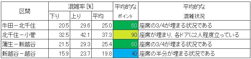 東武伊勢崎線の混雑状況(休日日中時間帯、データまとめ)
