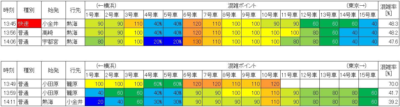 東海道線の混雑状況(品川-川崎、生データ)