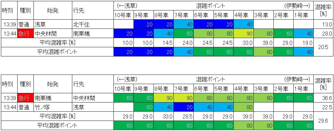 東武伊勢崎線の混雑状況(牛田-北千住、休日日中時間帯、生データ)