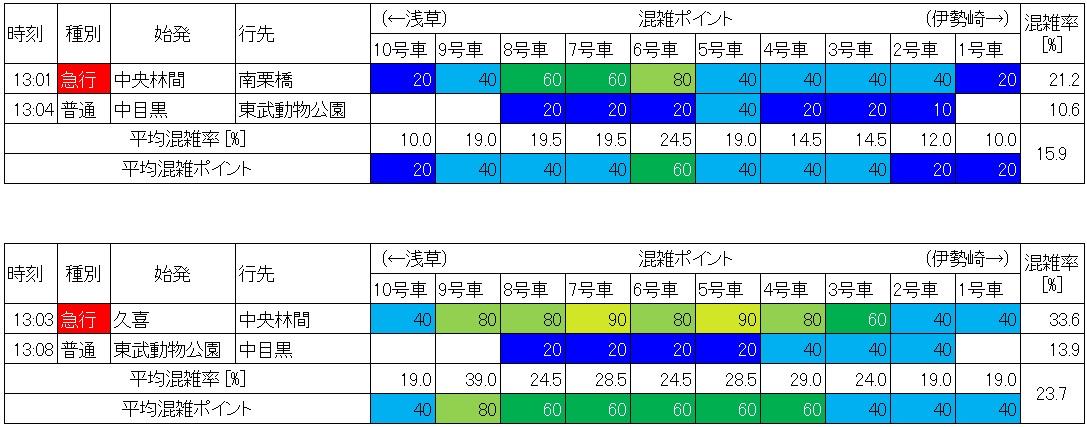東武伊勢崎線の混雑状況(新越谷-越谷、休日日中時間帯、生データ)
