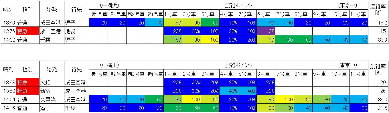 横須賀線の日中時間帯の混雑状況(品川-西大井、生データ)