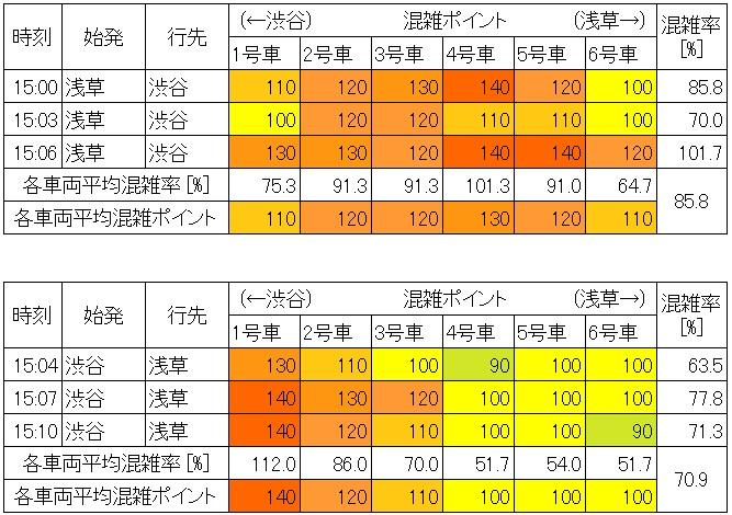 休日日中時間帯の地下鉄銀座線の混雑状況(新橋-虎ノ門、生データ)