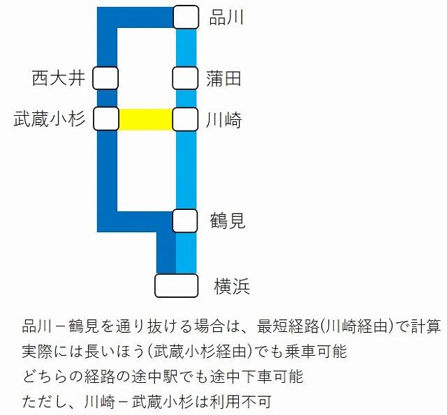 品川-鶴見(横浜)