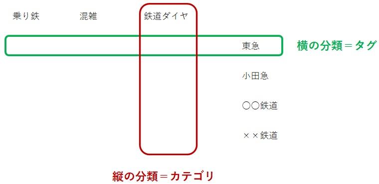 カテゴリとタグについての概念図