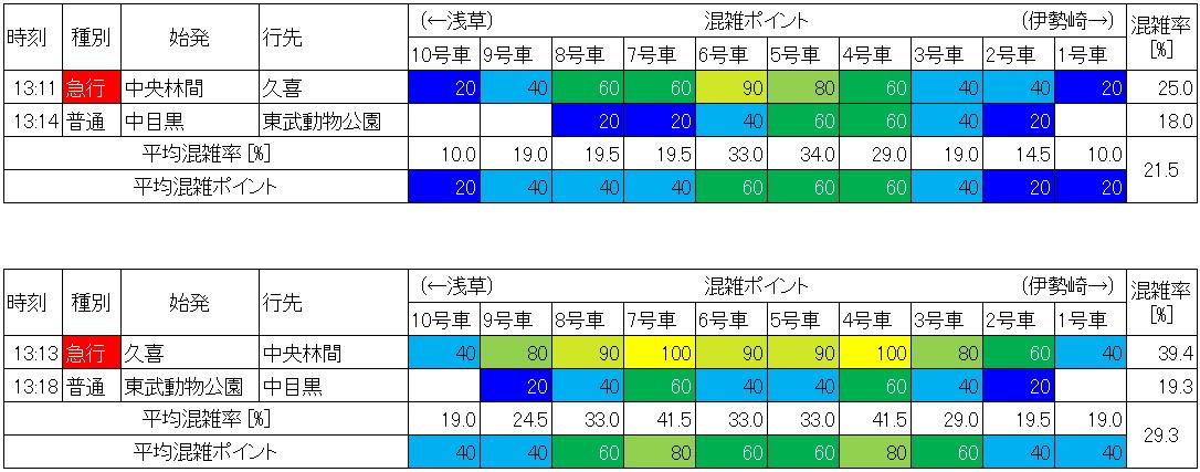 東武伊勢崎線の混雑状況(蒲生-新越谷、休日日中時間帯、生データ)