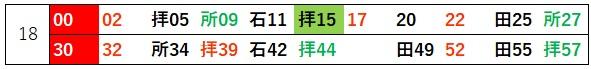 西武新宿線夕方ダイヤパターン(下り)